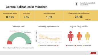 Corona Munchen Massnahmen Von Ob Reiter Munchen Klinik Verbietet Besuche Munchen